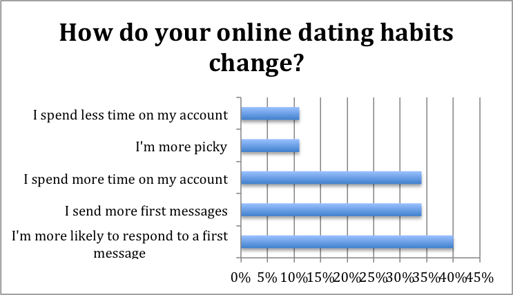 What to say online dating message